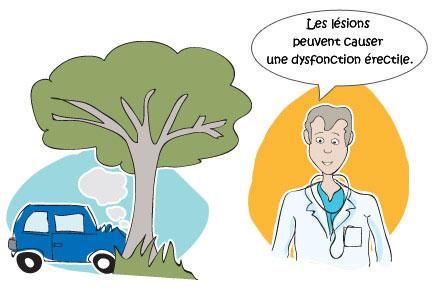 Causes traumatiques de la dysfonction érectile