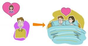 Faire la différence entre désir, excitation, stimulation