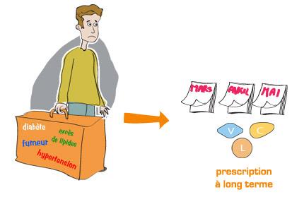 Traitement de la dysfonction érectile - Utilisation à long terme