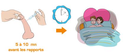 Traitement de la dysfonction érectile - Choix de la dose