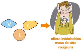 Traitement de la dysfonction érectile : effets indésirables
