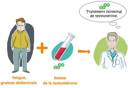 Traitement hormonal de la dysfonction érectile