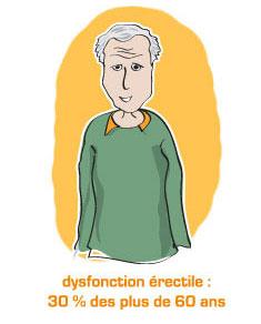 Dysfonction érectile : 30% des hommes de plus de 60 ans